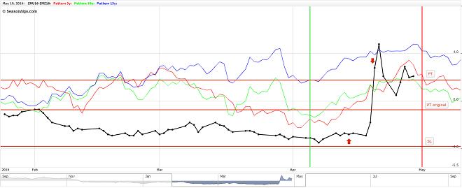 futures seasonal spread zmu16 zmz16 soybean meal trade with profit