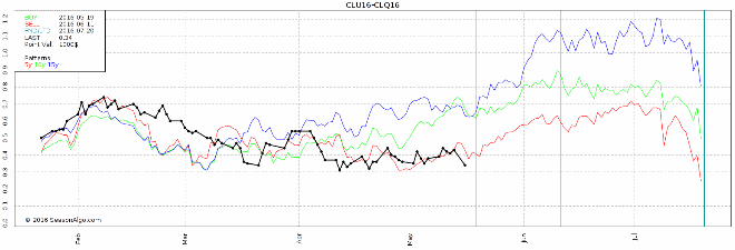 watchlist futures seasonal spread clu16 clq16 crude oil