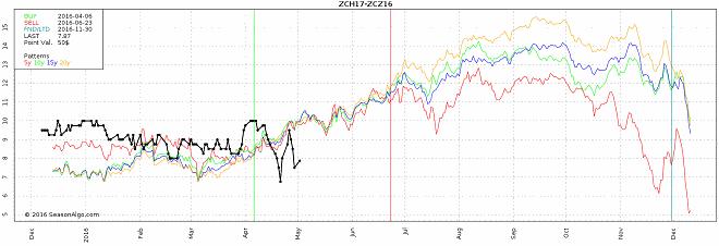 watchlist futures seasonal spread zch17 zcz16 corn