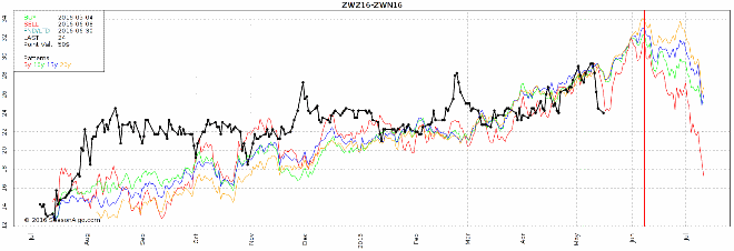 watchlist futures seasonal spread zwz16 zwn16 wheat commodity
