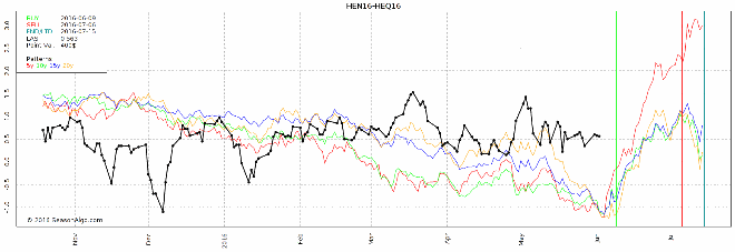 watchlist futures seasonal spread trade hen heq16 lean hogs