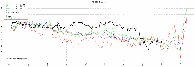 watchlist futures seasonal spread trade ken16 keu16 wheat