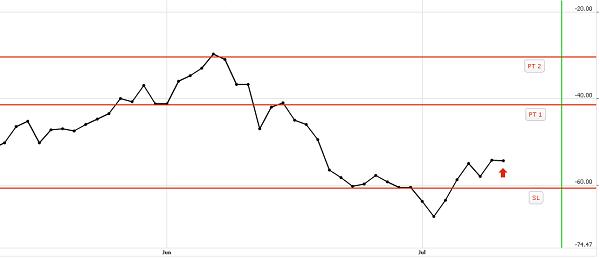 hard red spring wheat trade seasonal futures commodity spreads kez16 mwu16