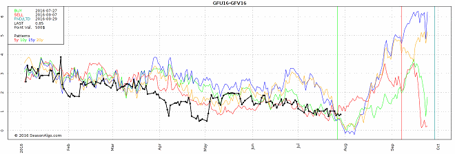 watchlist commodity seasonal spread trade gfu16 gfv 16 feeder cattle