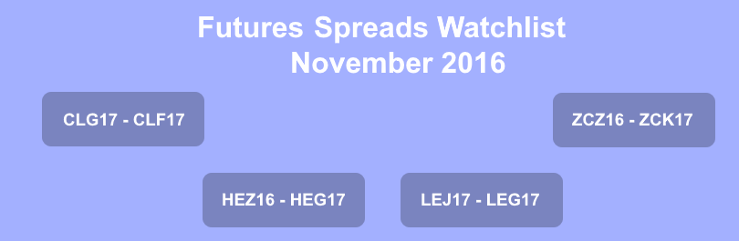 commodity futures spreads watchlist commodities crude oil clg17 clf17 live cattle lej17 leg17 lean hogs hez16 heg17 corn zcz16 zck17 november 2016