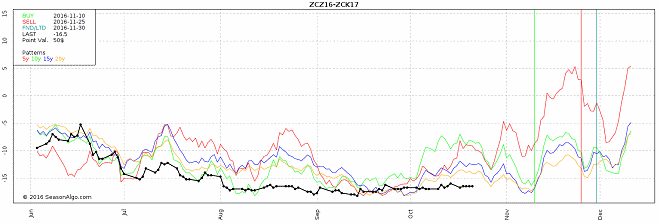 watchlist commodity seasonal futures spread trade corn zcz16 zck17