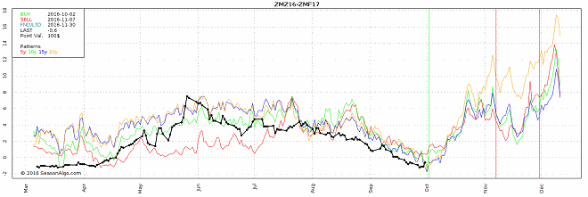 watchlist commodity seasonal spread trade soybean meal zmz16 zmf17
