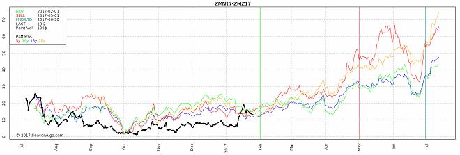 watch list commodity seasonal futures spread trade soybean meal zmn17 zmz17