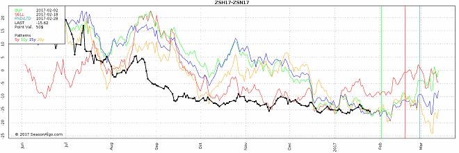 watch list commodity seasonal futures spread trade soybean zsh17 zsn17