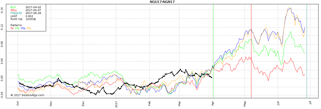 commodity trading idea seasonal futures spread natural gas ngu17 ngn17