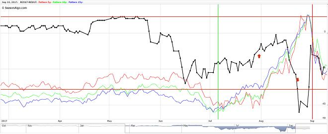 robusta coffee futures trading spread rcx17 rcu17